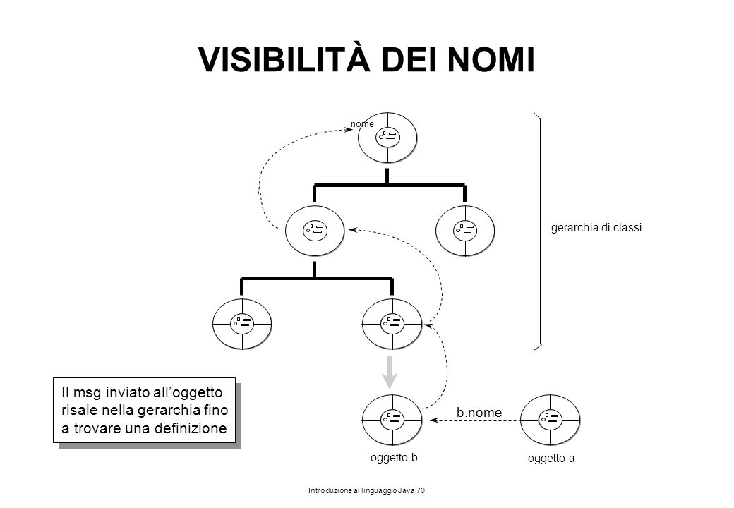 Introduzione al linguaggio Java 70 VISIBILITÀ DEI NOMI oggetto b oggetto a b.nome nome Il msg inviato all'oggetto risale nella gerarchia fino a trovar