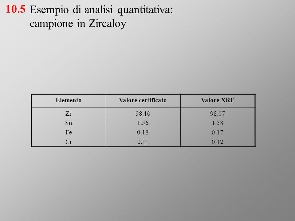 Esempio di analisi quantitativa: campione in Zircaloy ElementoValore certificatoValore XRF Zr Sn Fe Cr 98.10 1.56 0.18 0.11 98.07 1.58 0.17 0.12 10.5