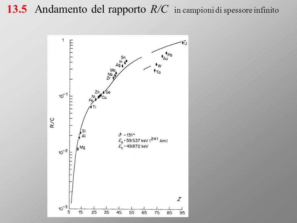 Andamento del rapporto R/C in campioni di spessore infinito 13.5