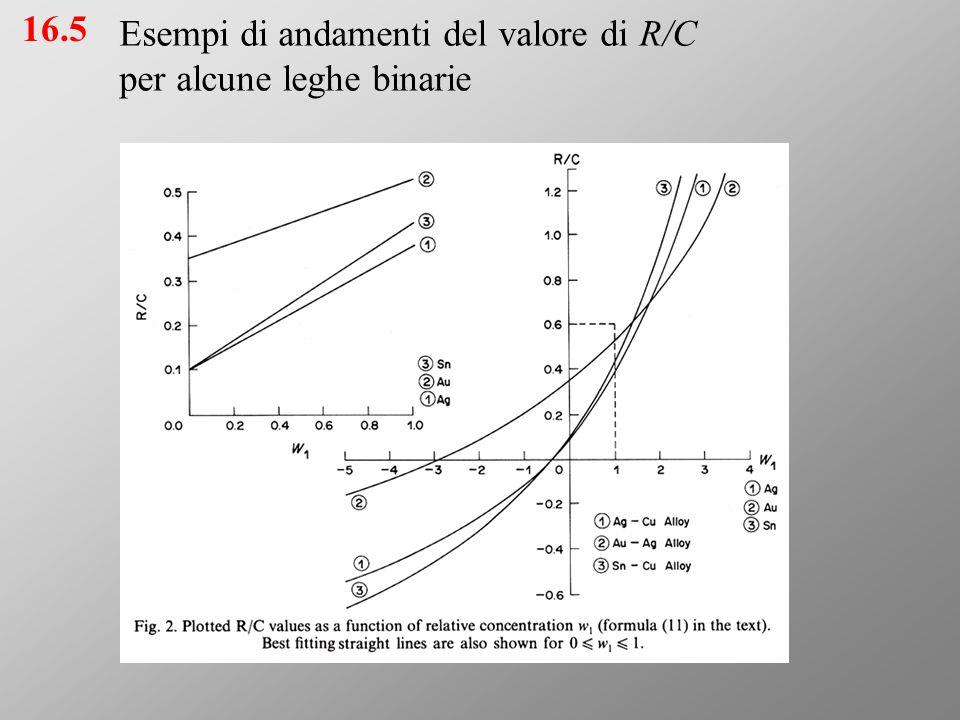 Esempi di andamenti del valore di R/C per alcune leghe binarie 16.5