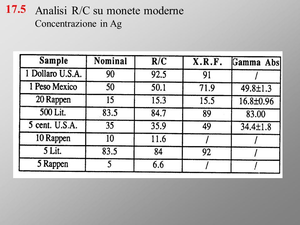 Analisi R/C su monete moderne Concentrazione in Ag 17.5