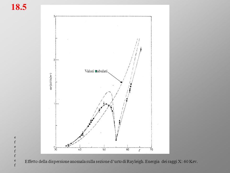 18.5 efeffefefeffef Effetto della dispersione anomala sulla sezione d'urto di Rayleigh. Energia dei raggi X: 60 Kev. Valori tabulati