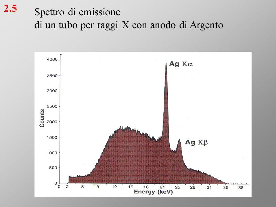 Spettro di emissione di un tubo per raggi X con anodo di Argento 2.5