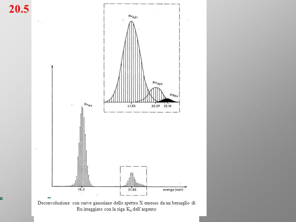 20.5 Deconvoluzione con curve gaussiane dello spettro X emesso da un bersaglio di Ru irraggiato con la riga K k dell'argento