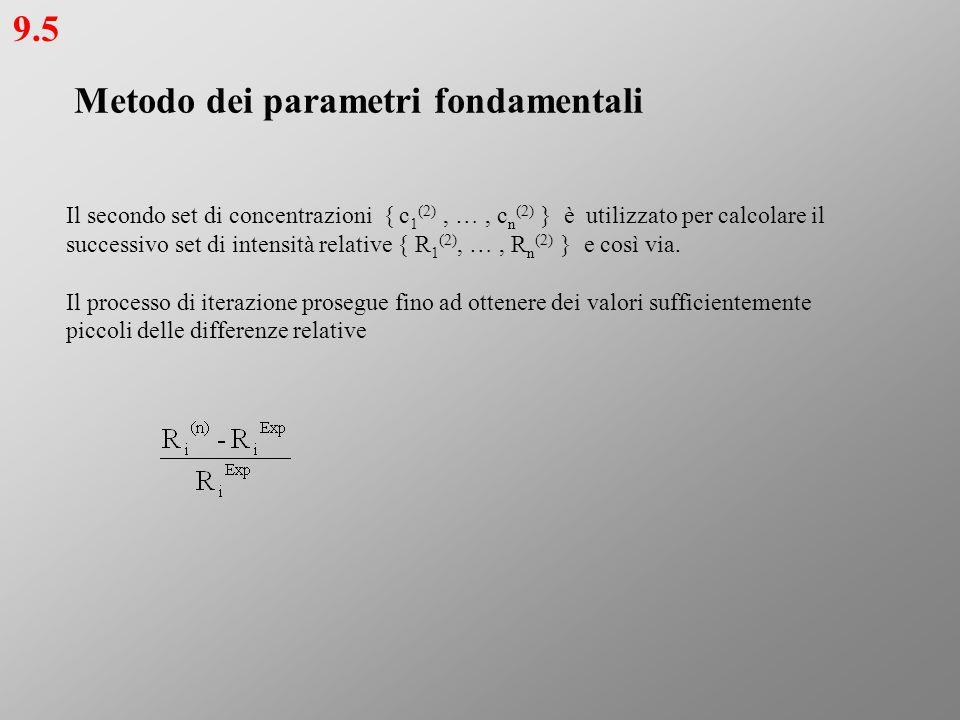 Metodo dei parametri fondamentali Il secondo set di concentrazioni { c 1 (2), …, c n (2) } è utilizzato per calcolare il successivo set di intensità r