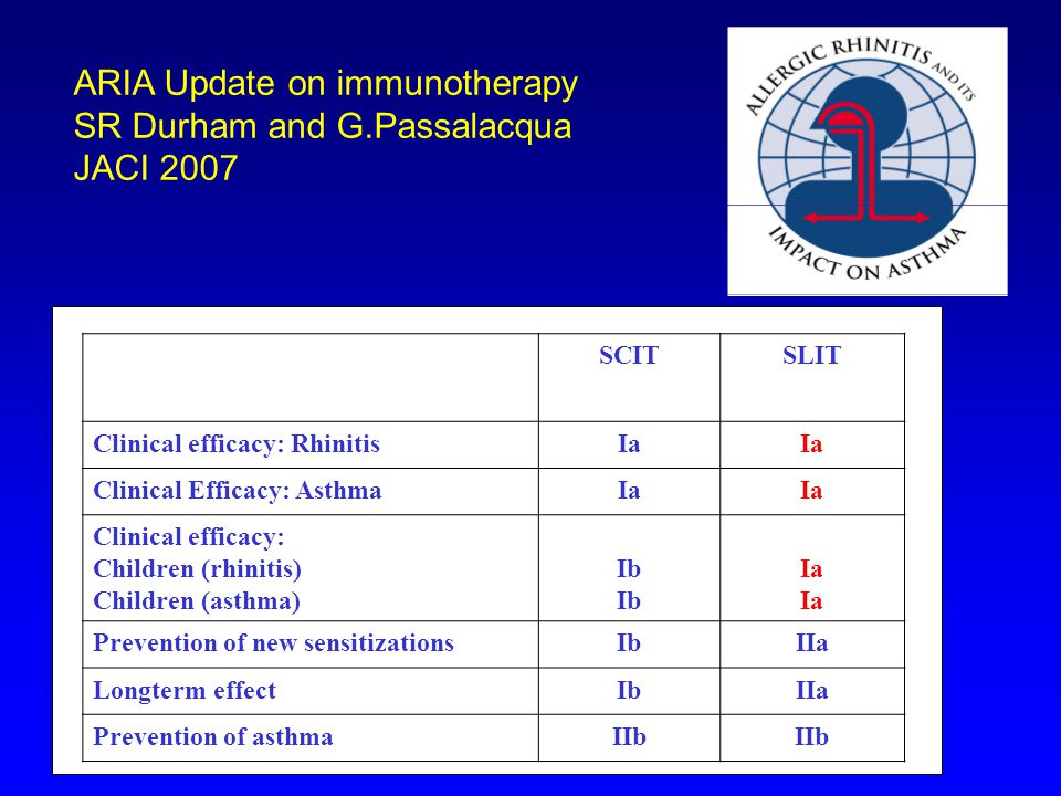 SCITSLIT Clinical efficacy: RhinitisIa Clinical Efficacy: AsthmaIa Clinical efficacy: Children (rhinitis) Children (asthma) Ib Ia Prevention of new se
