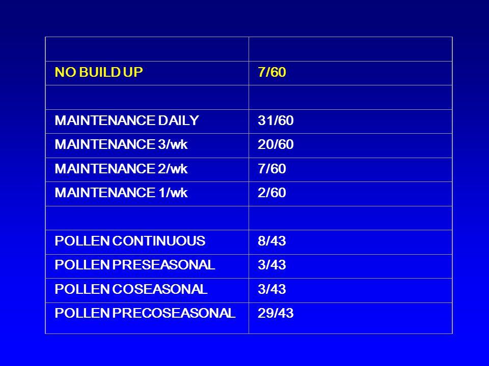 NO BUILD UP7/60 MAINTENANCE DAILY31/60 MAINTENANCE 3/wk20/60 MAINTENANCE 2/wk7/60 MAINTENANCE 1/wk2/60 POLLEN CONTINUOUS8/43 POLLEN PRESEASONAL3/43 POLLEN COSEASONAL3/43 POLLEN PRECOSEASONAL29/43