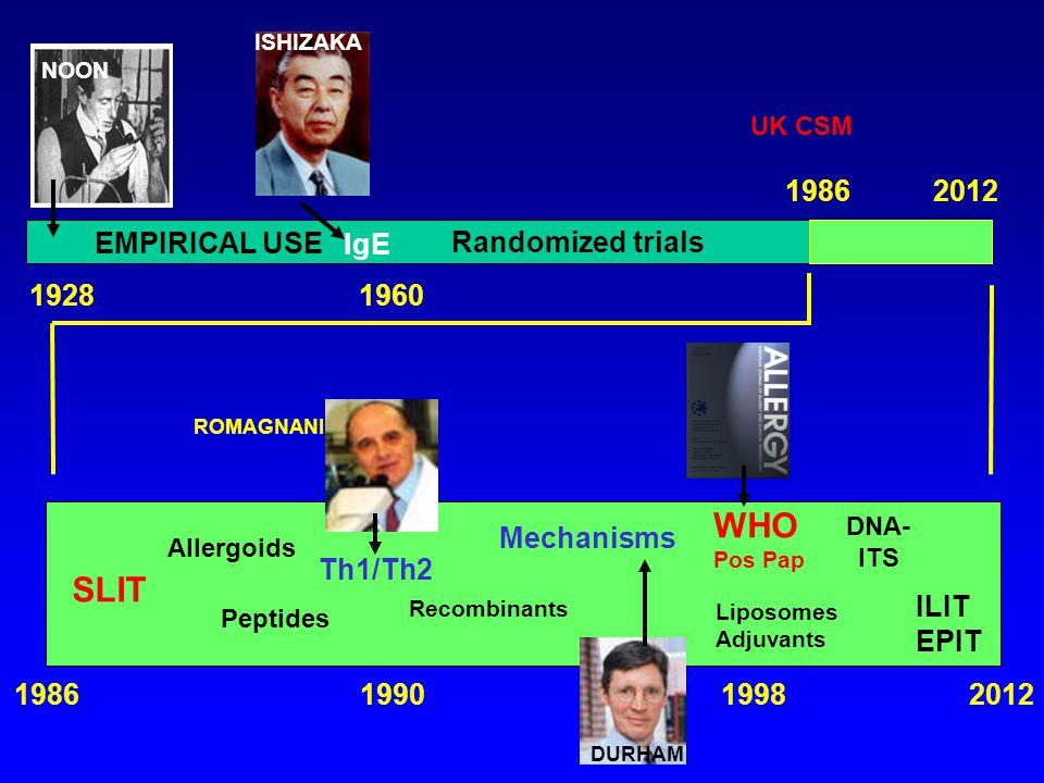 NOON 19281960 EMPIRICAL USE 19862012 Randomized trials ISHIZAKA IgE 19862012 SLIT Peptides Recombinants Liposomes Adjuvants DNA- ITS Allergoids Th1/Th2 1990 Mechanisms DURHAM ROMAGNANI 1998 WHO Pos Pap ILIT EPIT UK CSM