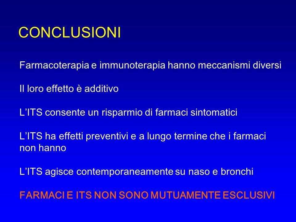 CONCLUSIONI Farmacoterapia e immunoterapia hanno meccanismi diversi Il loro effetto è additivo L'ITS consente un risparmio di farmaci sintomatici L'ITS ha effetti preventivi e a lungo termine che i farmaci non hanno L'ITS agisce contemporaneamente su naso e bronchi FARMACI E ITS NON SONO MUTUAMENTE ESCLUSIVI