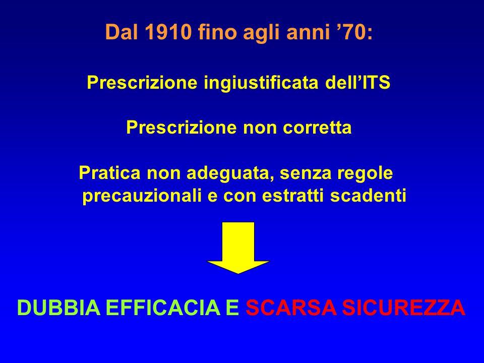 Dal 1910 fino agli anni '70: Prescrizione ingiustificata dell'ITS Prescrizione non corretta Pratica non adeguata, senza regole precauzionali e con estratti scadenti DUBBIA EFFICACIA E SCARSA SICUREZZA
