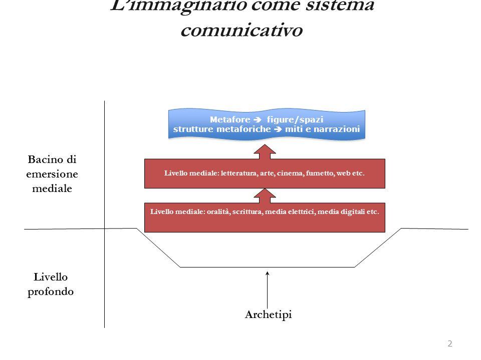 L'immaginario come sistema comunicativo 2 Livello profondo Bacino di emersione mediale Archetipi Metafore  figure/spazi strutture metaforiche  miti