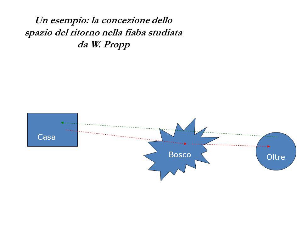 Un esempio: la concezione dello spazio del ritorno nella fiaba studiata da W. Propp Casa Oltre Bosco