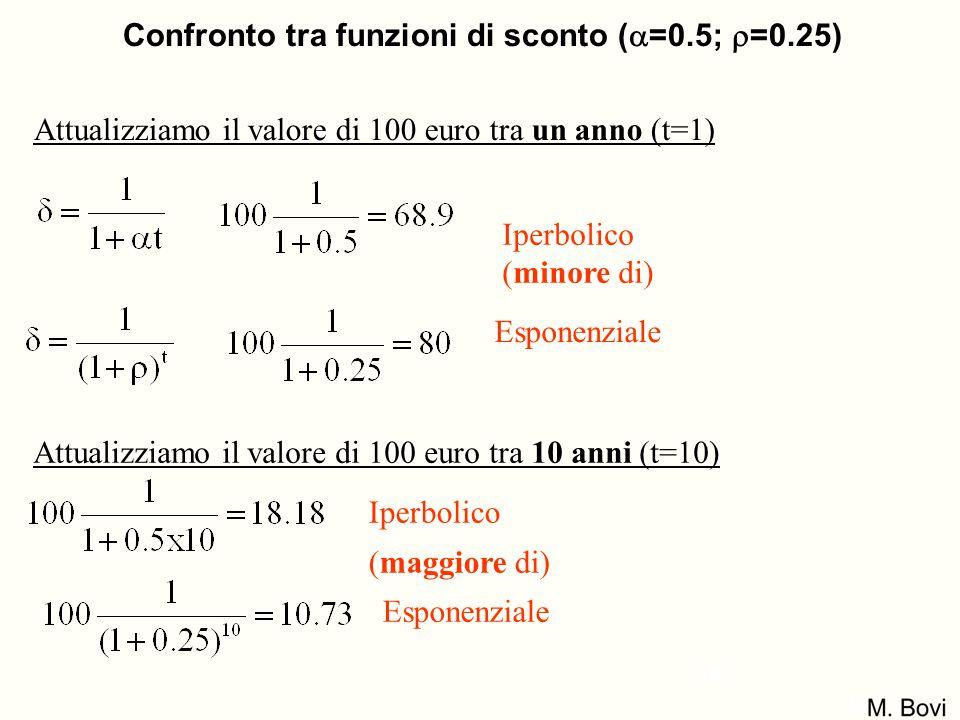 Attualizziamo il valore di 100 euro tra un anno (t=1) Attualizziamo il valore di 100 euro tra 10 anni (t=10) Iperbolico (minore di) Esponenziale Iperb
