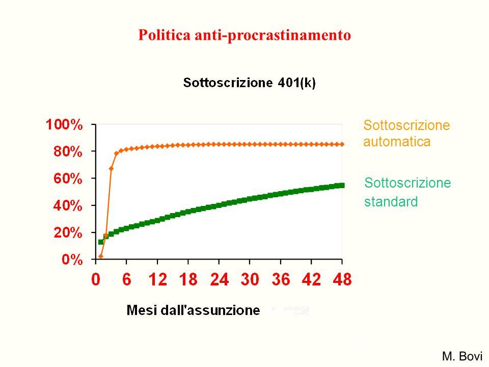 Politica anti-procrastinamento Sottoscrizione automatica Sottoscrizione standard 36