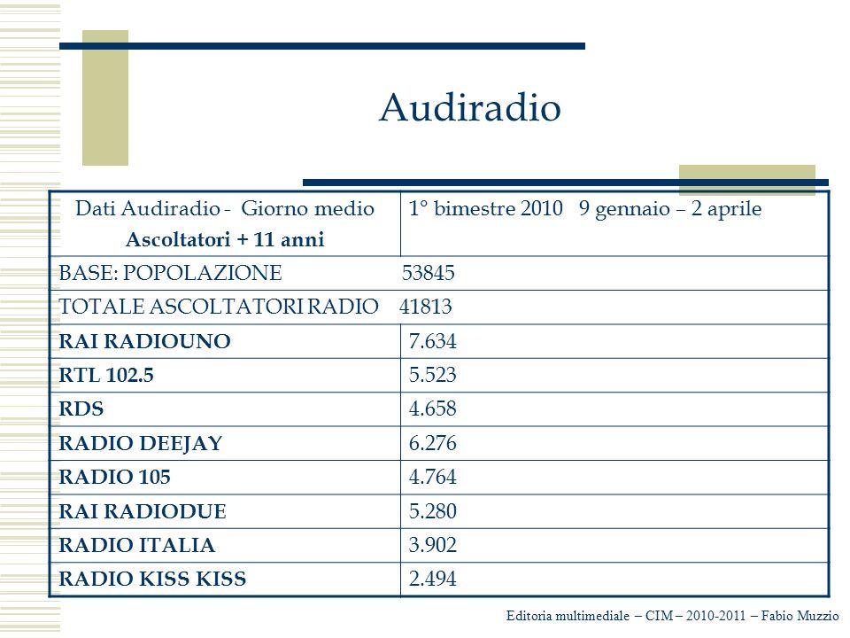Audiradio Editoria multimediale – CIM – 2010-2011 – Fabio Muzzio Dati Audiradio - Giorno medio Ascoltatori + 11 anni 1° bimestre 2010 9 gennaio – 2 ap