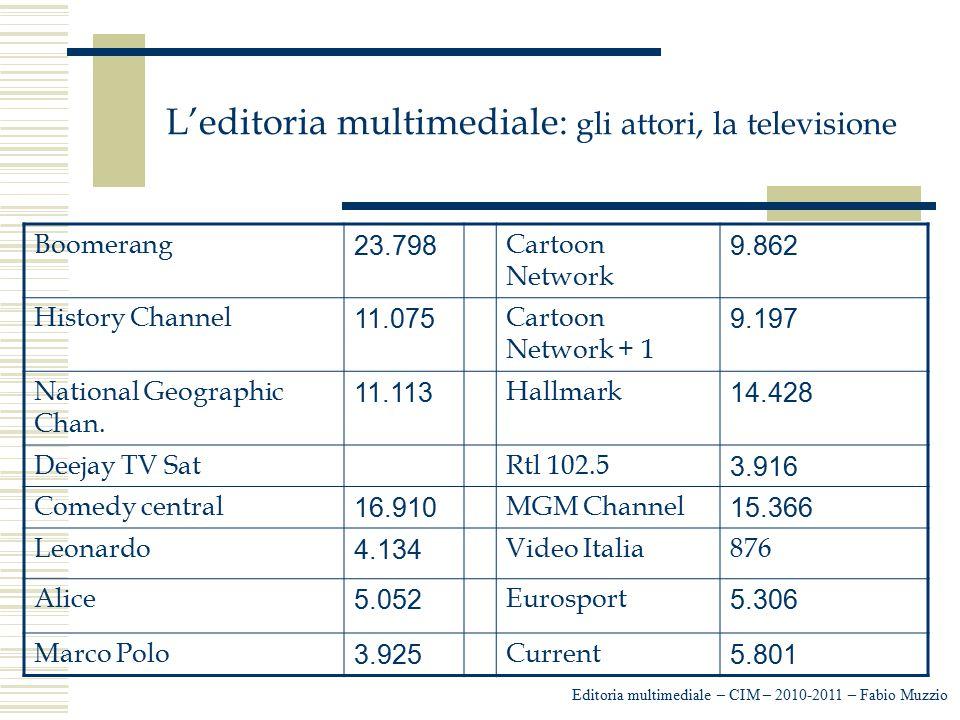L'editoria multimediale: gli attori, la televisione Editoria multimediale – CIM – 2010-2011 – Fabio Muzzio Boomerang 23.798 Cartoon Network 9.862 Hist