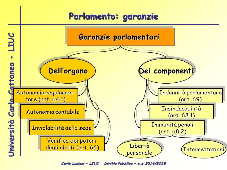 Carlo Lucioni – LIUC - Diritto Pubblico – a.a.2014/2015 Università Carlo Cattaneo - LIUC Garanzie parlamentari Dell'organoDell'organo Dei componenti A