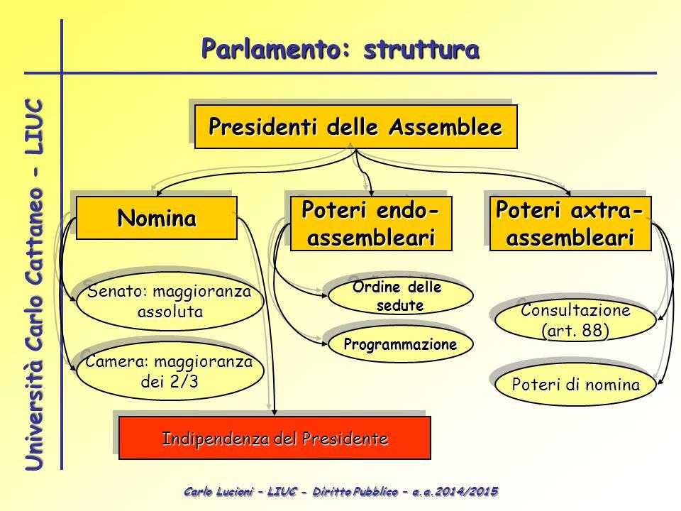 Carlo Lucioni – LIUC - Diritto Pubblico – a.a.2014/2015 Università Carlo Cattaneo - LIUC Presidenti delle Assemblee NominaNomina Senato: maggioranza a
