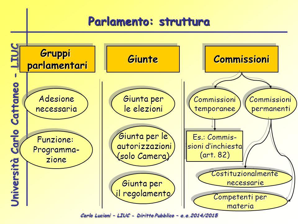 Carlo Lucioni – LIUC - Diritto Pubblico – a.a.2014/2015 Università Carlo Cattaneo - LIUC GruppiparlamentariGruppiparlamentariGiunteGiunteCommissioniCo