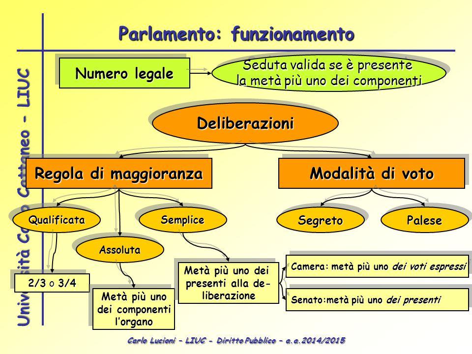 Carlo Lucioni – LIUC - Diritto Pubblico – a.a.2014/2015 Università Carlo Cattaneo - LIUC Numero legale Seduta valida se è presente la metà più uno dei