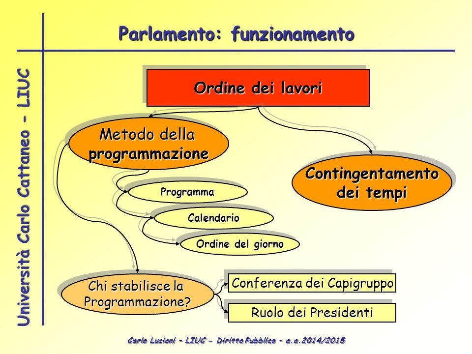Carlo Lucioni – LIUC - Diritto Pubblico – a.a.2014/2015 Università Carlo Cattaneo - LIUC Ordine dei lavori Metodo della programmazione programmazione