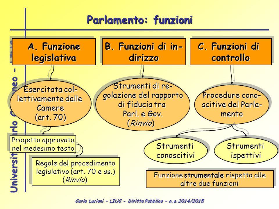 Carlo Lucioni – LIUC - Diritto Pubblico – a.a.2014/2015 Università Carlo Cattaneo - LIUC A. Funzione legislativa legislativa B. Funzioni di in- dirizz