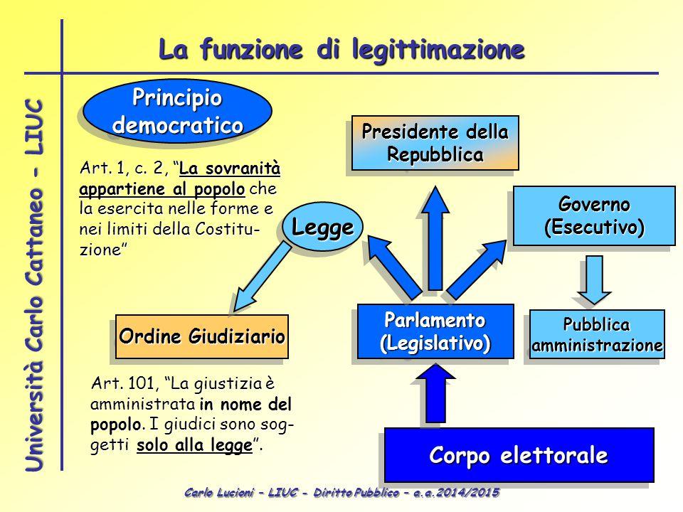 Carlo Lucioni – LIUC - Diritto Pubblico – a.a.2014/2015 Università Carlo Cattaneo - LIUC PrincipiodemocraticoPrincipiodemocratico Corpo elettorale Par