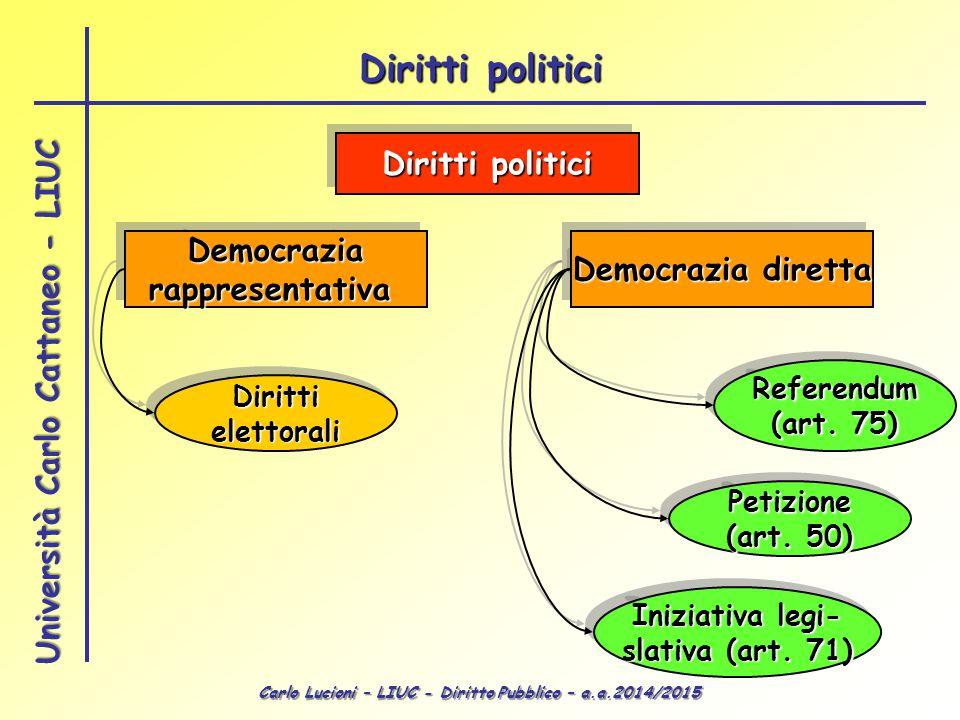 Carlo Lucioni – LIUC - Diritto Pubblico – a.a.2014/2015 Università Carlo Cattaneo - LIUC DemocraziarappresentativaDemocraziarappresentativa Democrazia