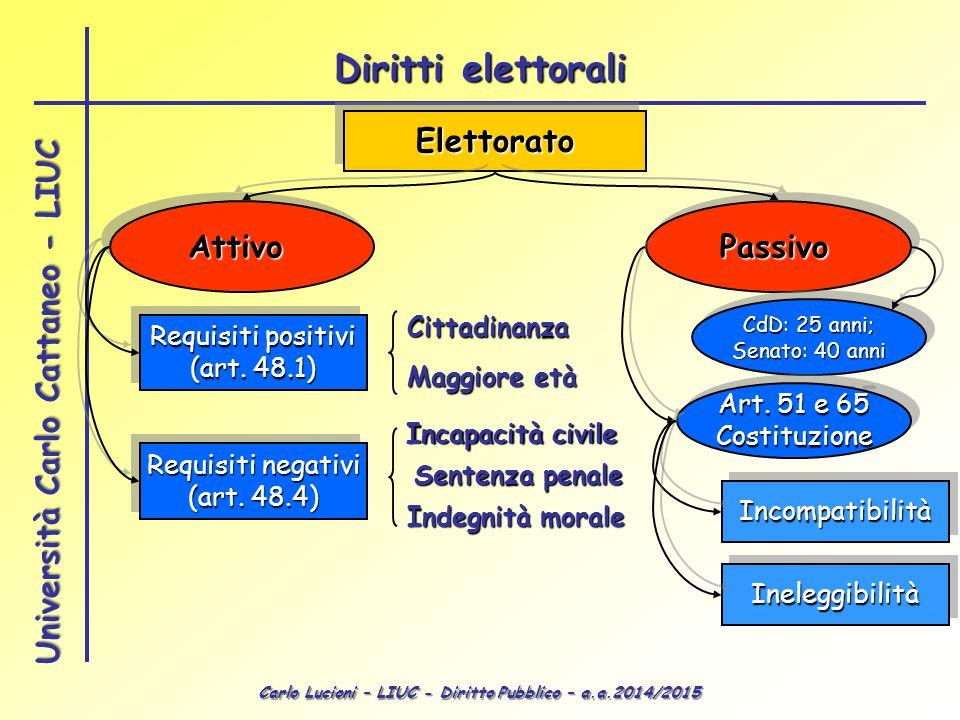 Carlo Lucioni – LIUC - Diritto Pubblico – a.a.2014/2015 Università Carlo Cattaneo - LIUC ElettoratoElettorato AttivoAttivoPassivoPassivo Requisiti pos