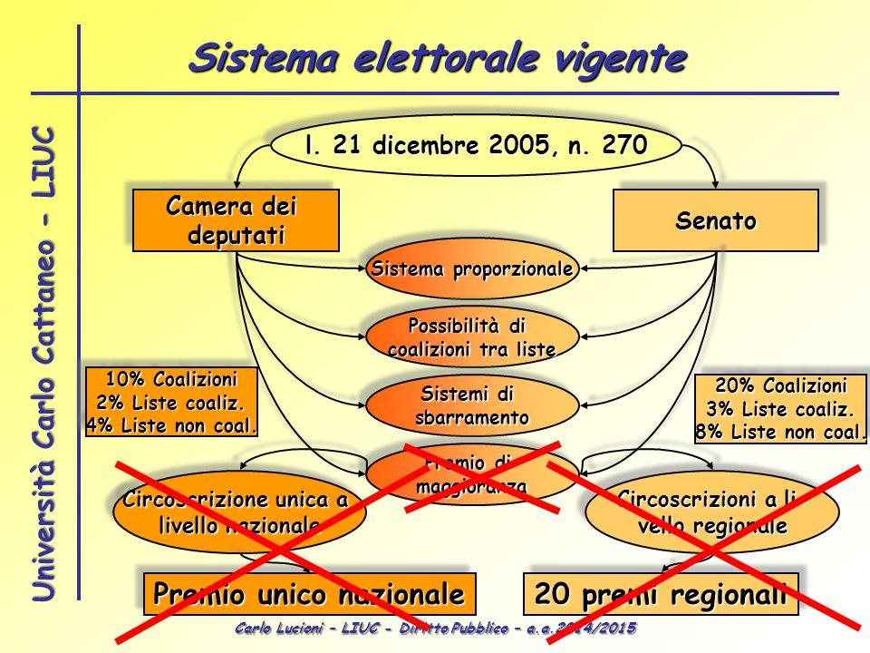 Carlo Lucioni – LIUC - Diritto Pubblico – a.a.2014/2015 Università Carlo Cattaneo - LIUC l. 21 dicembre 2005, n. 270 Camera dei deputati deputatiSenat