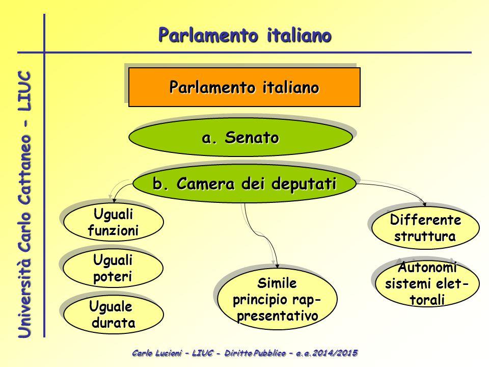 Carlo Lucioni – LIUC - Diritto Pubblico – a.a.2014/2015 Università Carlo Cattaneo - LIUC Parlamento italiano a. Senato b. Camera dei deputati Ugualifu