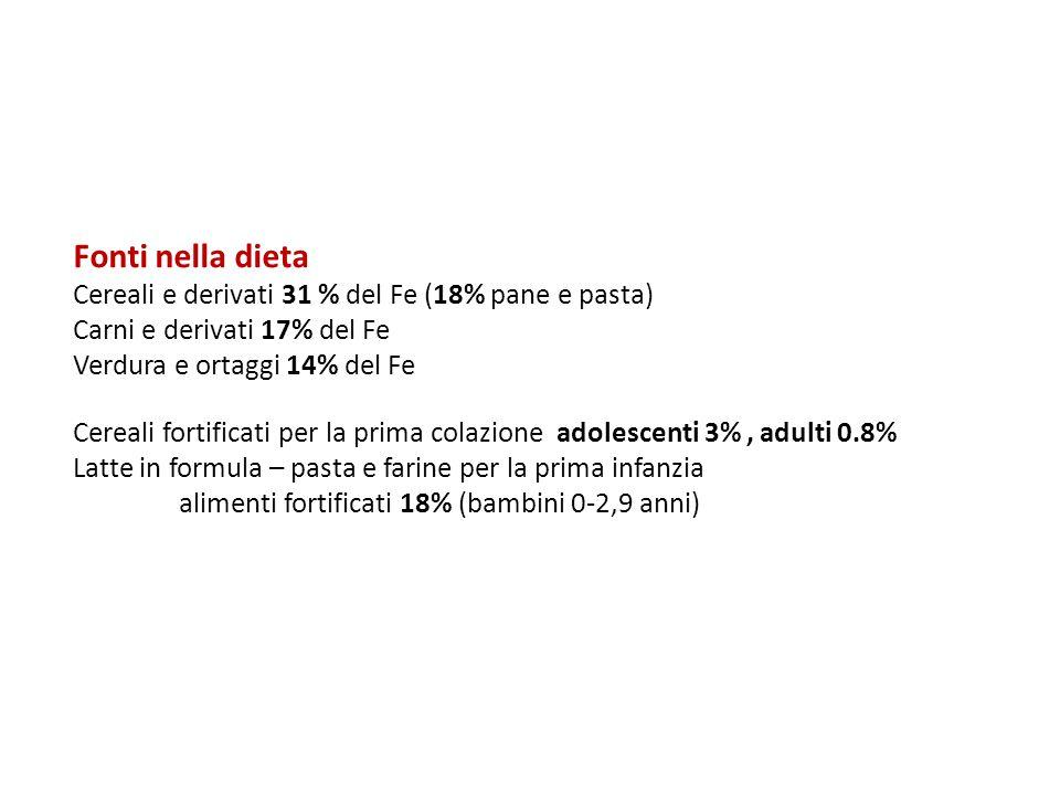Fonti nella dieta Cereali e derivati 31 % del Fe (18% pane e pasta) Carni e derivati 17% del Fe Verdura e ortaggi 14% del Fe Cereali fortificati per l