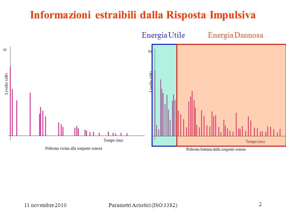 11 novembre 2010Parametri Acustici (ISO 3382) 13 Are binaural measurents reproducible.