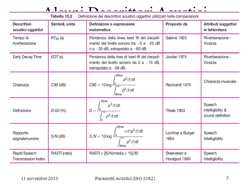11 novembre 2010Parametri Acustici (ISO 3382) 4 I parametri acustici (ISO 3382) Tempo di Riverberazione Iniziale (EDT): estrapolato da 0 a -10 dB Tempo di riverberazione T 10 : estrapolato da -5 a -15 dB Tempo di riverberazione T 20 : estrapolato da -5 a -25 dB Tempo di riverberazione T 30 : estrapolato da -5 a -35 dB