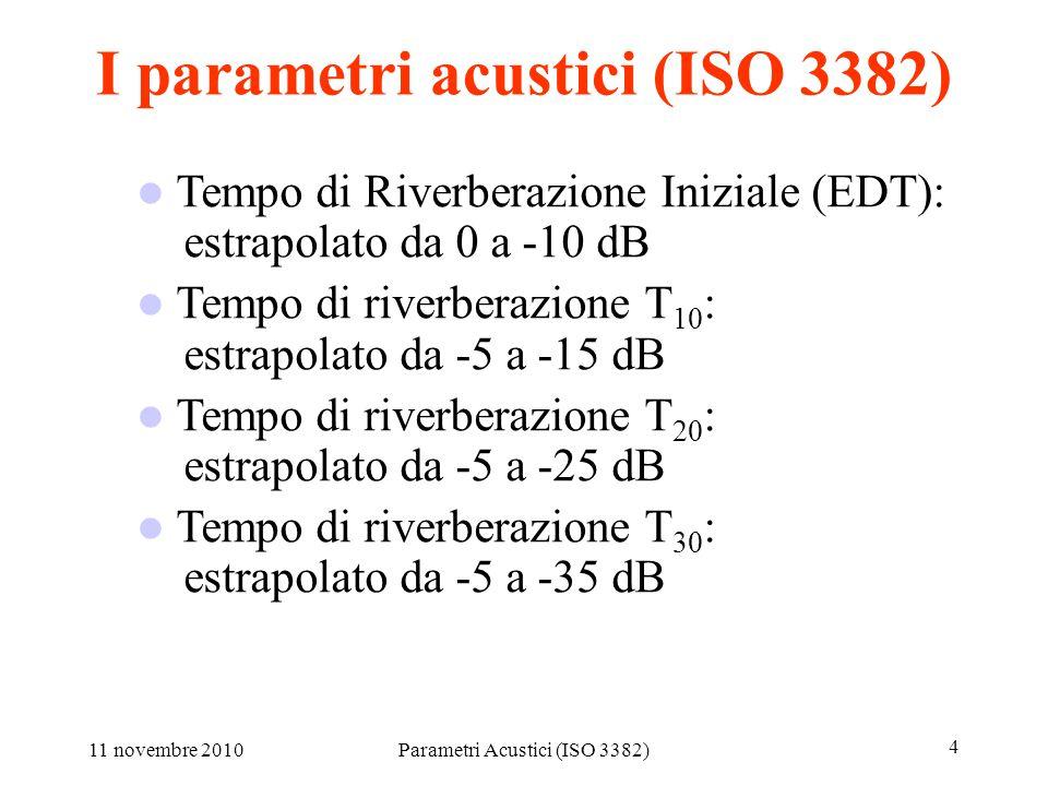11 novembre 2010Parametri Acustici (ISO 3382) 15 Are LF measurents reproducible.