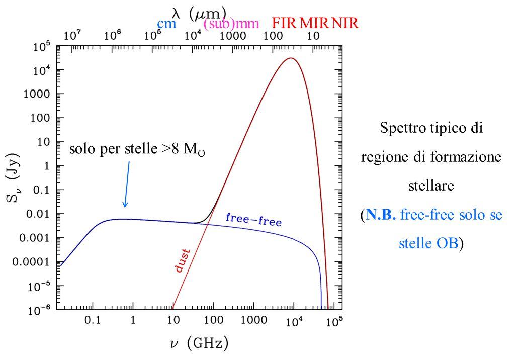 Spettro tipico di regione di formazione stellare (N.B.