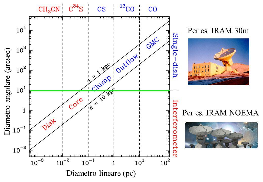 Per es. IRAM 30m Per es. IRAM NOEMA Diametro lineare (pc) Diametro angolare (arcsec)