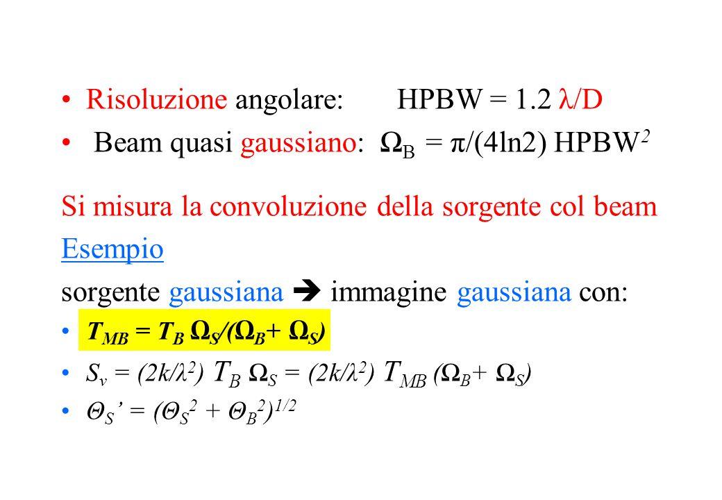 Risoluzione angolare: HPBW = 1.2 λ/D Beam quasi gaussiano: Ω B = π/(4ln2) HPBW 2 Si misura la convoluzione della sorgente col beam Esempio sorgente gaussiana  immagine gaussiana con: T MB = T B Ω S /(Ω B + Ω S ) S ν = (2k/λ 2 ) T B Ω S = (2k/λ 2 ) T MB (Ω B + Ω S ) Θ S ' = (Θ S 2 + Θ B 2 ) 1/2