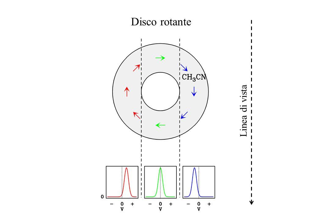 Disco rotante Linea di vista