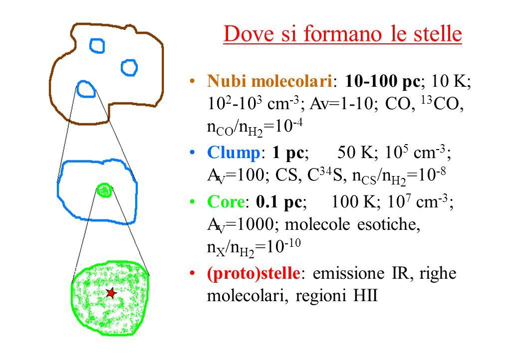Nubi molecolari: 10-100 pc; 10 K; 10 2 -10 3 cm -3 ; Av=1-10; CO, 13 CO, n CO /n H 2 =10 -4 Clump: 1 pc; 50 K; 10 5 cm -3 ; A V =100; CS, C 34 S, n CS /n H 2 =10 -8 Core: 0.1 pc; 100 K; 10 7 cm -3 ; A V =1000; molecole esotiche, n X /n H 2 =10 -10 (proto)stelle: emissione IR, righe molecolari, regioni HII Dove si formano le stelle