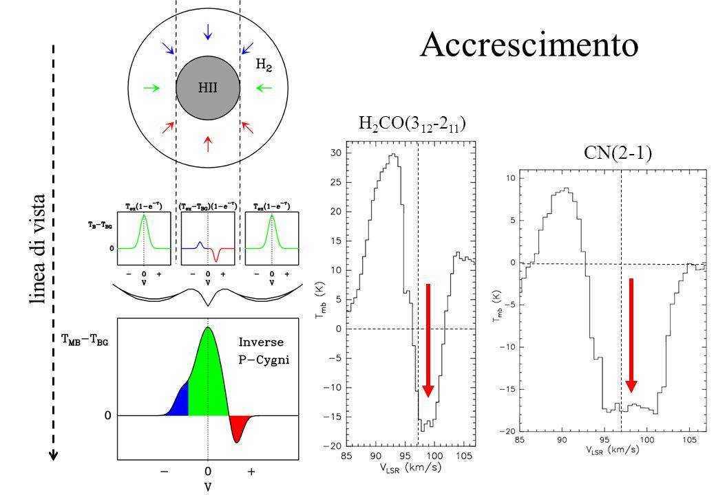 Accrescimento linea di vista H 2 CO(3 12 -2 11 ) CN(2-1)