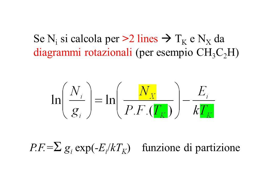 Se N i si calcola per >2 lines  T K e N X da diagrammi rotazionali (per esempio CH 3 C 2 H) P.F.= Σ g i exp(-E i /kT K ) funzione di partizione