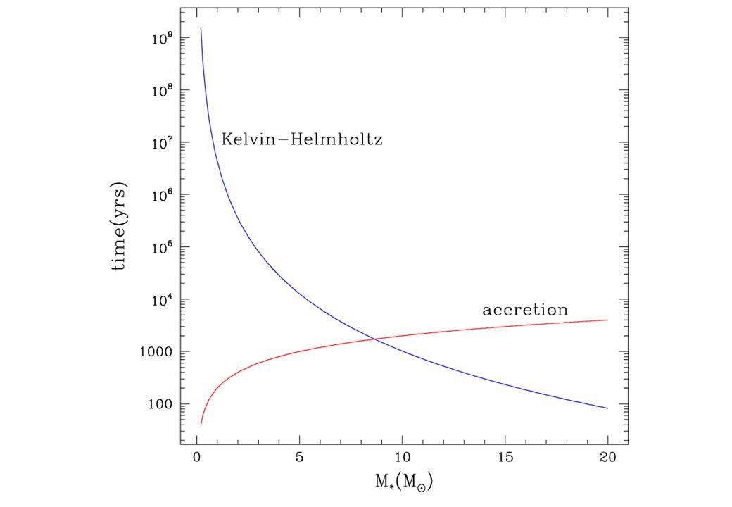 Palla & Stahler (1990) dM/dt=10 -5 M O /yr t KH =t acc Sequenza principale Sole