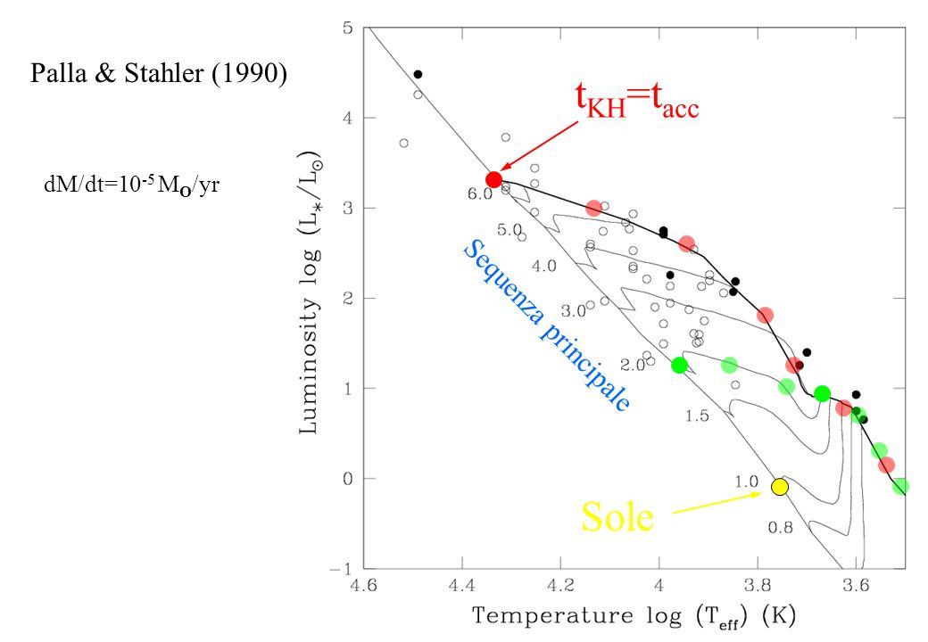 stelle < 8M O nucleo denso instabile accrescimento su protostella formazione disco + outflow disco senza accrescimento disco protoplanetario sub-mm + far-IR + mid-IR visibile+NIR visibile