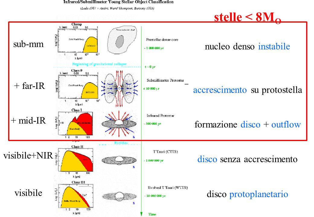 Nubi molecolari: 10-100 pc; 10 K; 10 2 -10 3 cm -3 ; Av=1-10; CO, 13 CO, n CO /n H 2 =10 -4 Clump: 1 pc; 50 K; 10 5 cm -3 ; A V =100; CS, C 34 S, n CS /n H 2 =10 -8 Core: 0.1 pc; 100 K; 10 7 cm -3 ; A V =1000; molecole esotiche, n X /n H 2 =10 -10 (proto)stelle: emissione IR, righe molecolari, regioni HII Outflow >1pc  Dischi 10 2 -10 3 au Dove si formano le stelle