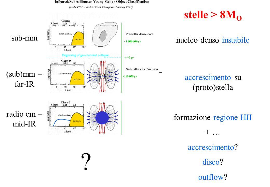 A che frequenza si osserva Le stelle si formano in nuclei molecolari ricchi di polvere  τ >> 1 per λ < 100 μm  osservazioni radio – far-IR necessarie Gas molecolare  righe rotazionali  λ < 1cm Polvere  emissione termica T ≈ 20 – 100 K  mm – IR Gas ionizzato (regione HII)  free-free  cm