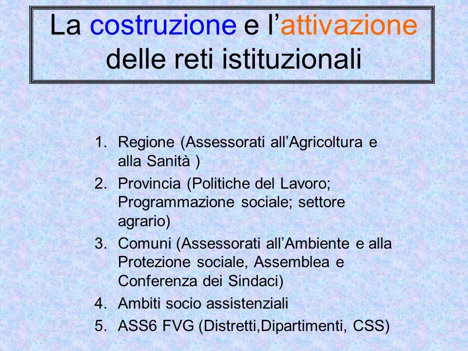 La costruzione e l'attivazione delle reti istituzionali 1.Regione (Assessorati all'Agricoltura e alla Sanità ) 2.Provincia (Politiche del Lavoro; Prog