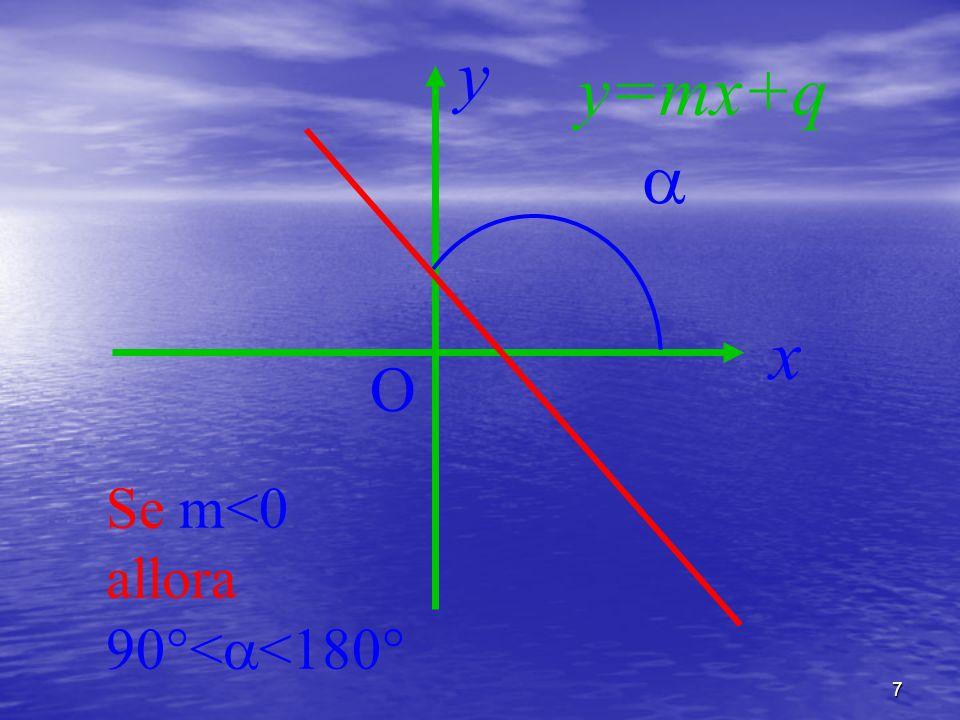 8 L'ordinata all'origine q Rappresenta l'ordinata del punto di intersezione della retta con l'asse delle ordinate