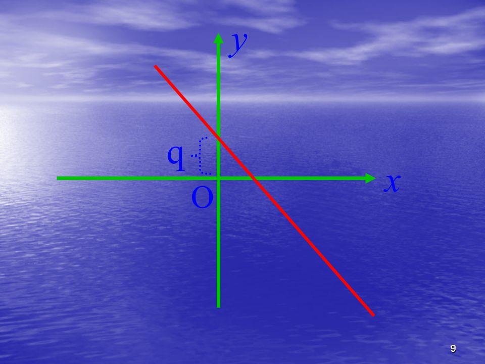 10 Se q=0  y=mx la retta passa per l'origine O x y