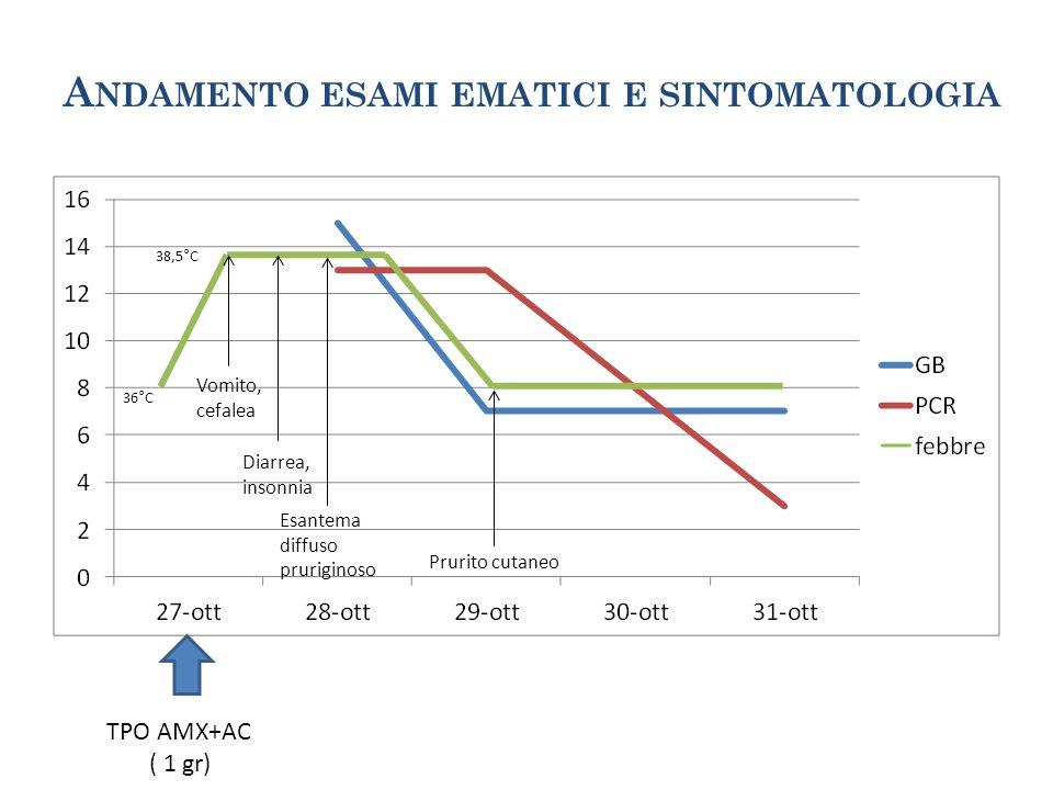 A NDAMENTO ESAMI EMATICI E SINTOMATOLOGIA TPO AMX+AC ( 1 gr) 38,5°C 36°C Vomito, cefalea Diarrea, insonnia Esantema diffuso pruriginoso Prurito cutane